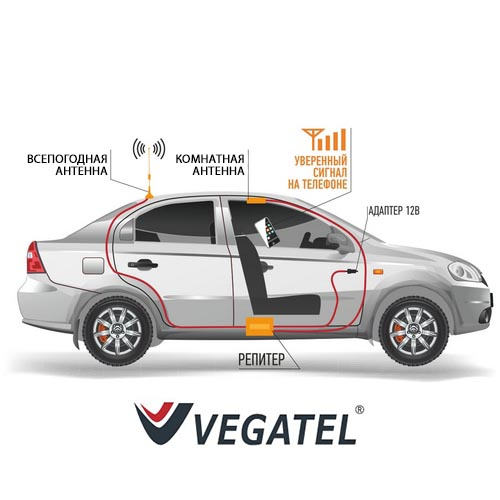 Усилители сотовой связи для автомобиля (GSM, 3G, 4G)