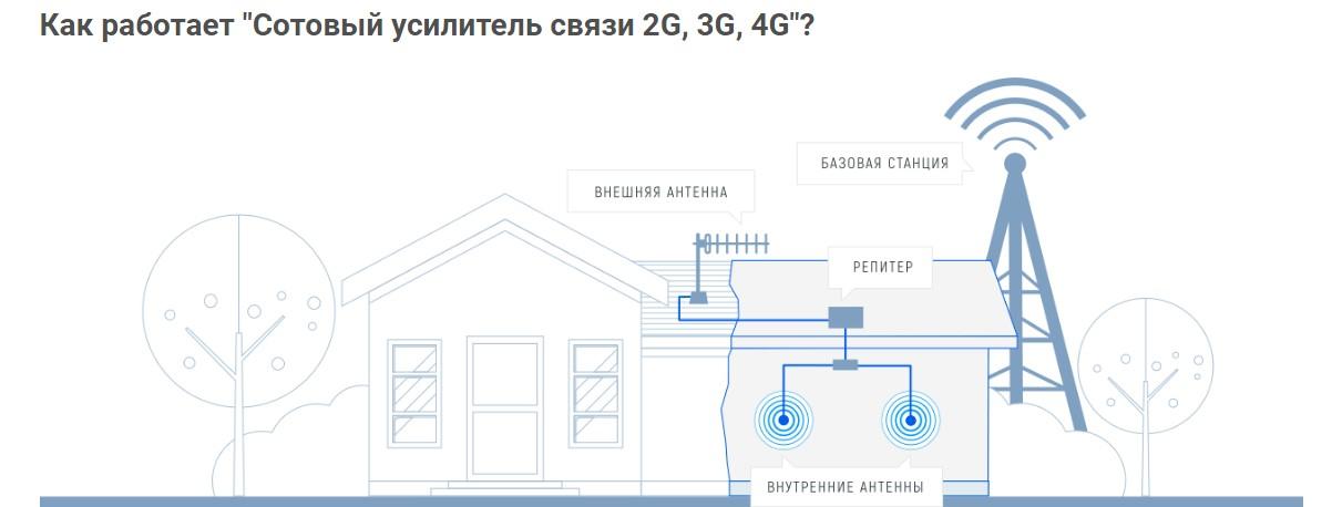 Как работает Сотовый усилитель связи 2G, 3G, 4G